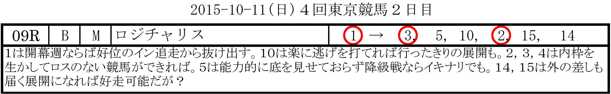 東京4回2日目・10/11(日)・毎日王冠デー・第9R・3連単5、万馬券的中!